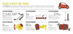 Shell Concept Car - That can't be true Infographic
