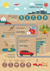 honda travel UKnohonda 212x300 - Honda Holiday Survey reveal that Brits spend most but do the least