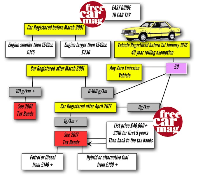 Car Tax Explained – the changes for 2017