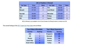 Used Car Table 300x159 - Worldwide Used Car Prices - UK great value according to Carspring