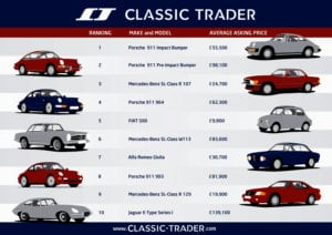 elan 41609417319 300x212 - Porsche 911 the most popular and valuable car says Classic Trader