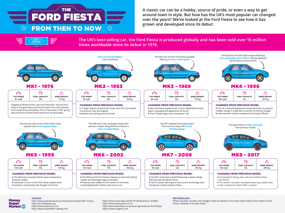 Money Supermarket S Groovy Ford Fiesta Infographic Free Car Mag