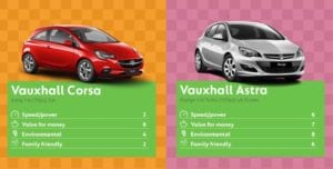 Corsa 300x152 - Best Cars to Buy says Go Compare