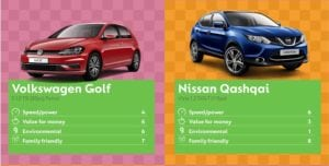 Golf 300x152 - Best Cars to Buy says Go Compare