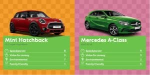MINI 300x151 - Best Cars to Buy says Go Compare