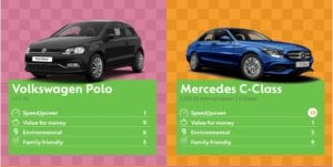 Polo 300x151 - Best Cars to Buy says Go Compare