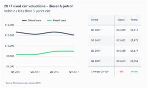 Motorway diesel petrol chart 300x179 - AVERAGE PRICE OF A USED PETROL CAR RISES ALMOST 10%  AS DRIVERS DESERT DIESEL
