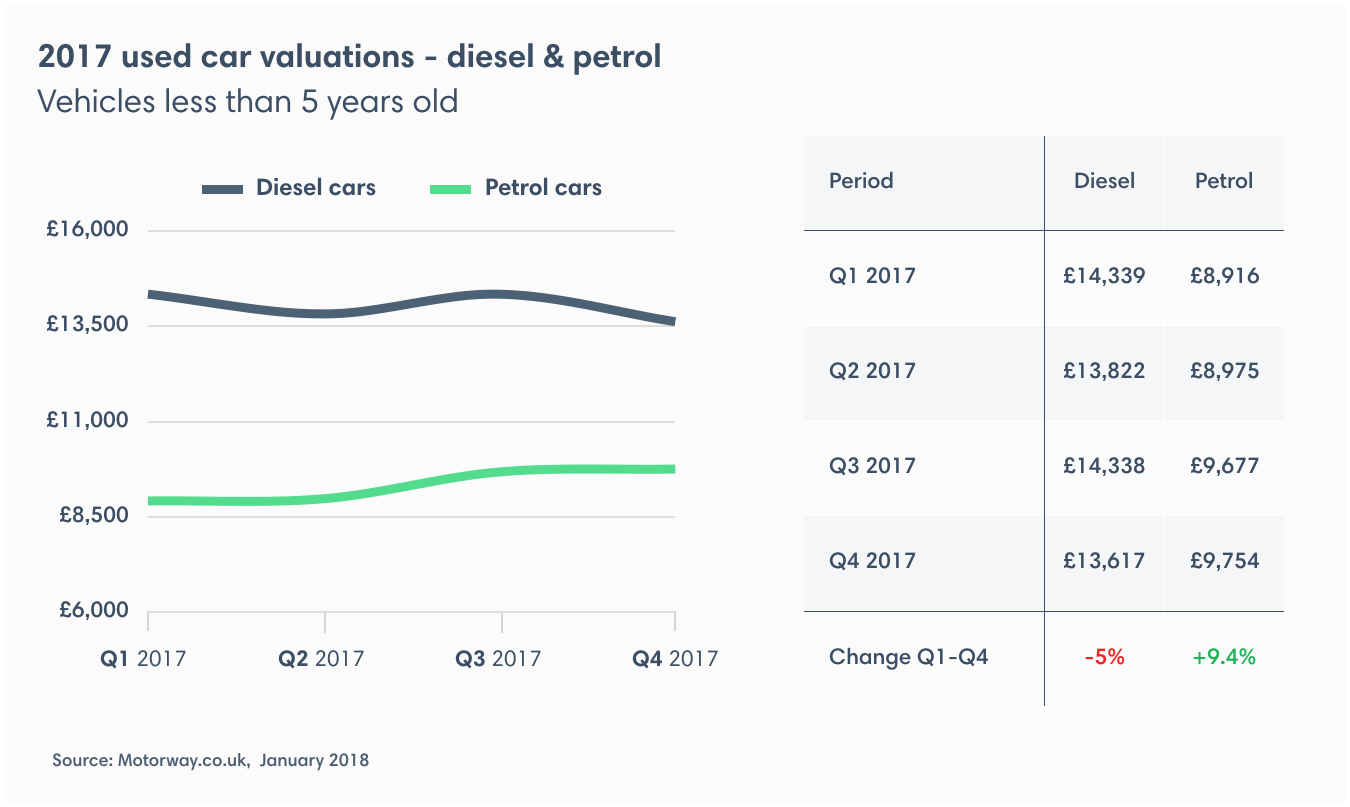 AVERAGE PRICE OF A USED PETROL CAR RISES ALMOST 10% AS DRIVERS ...