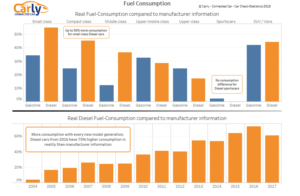 Carly 2018 Statistics Fuel consumption graph 300x196 - Diesel fuel consumption found to be up to 75% more says Carly Connected Car
