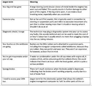Garage Jargon 300x281 - Mechanics' Jargon Explained by motoreasy