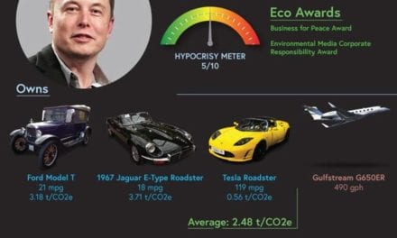Eco-Unfriendly Celebs according to Select Car Leasing