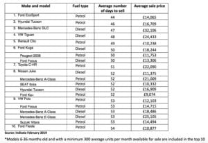 Indicata Top 10 300x206 - Ford EcoSport is February's fastest-selling used car says Indicata UK